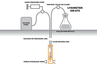 A lysimeter collects rainwater that has drained through the soil.