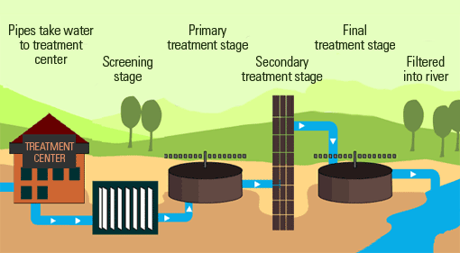 how-is-waste-water-managed