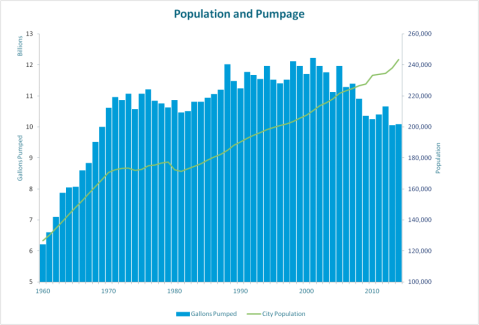 population20and20pumpage20196020to2020141