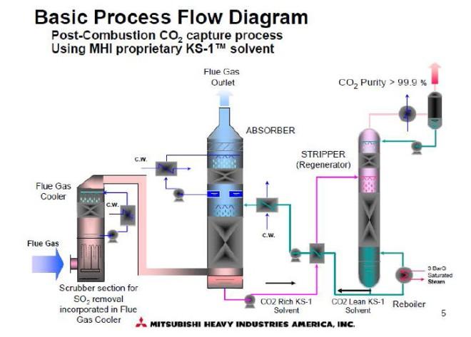 air scrubber diagram