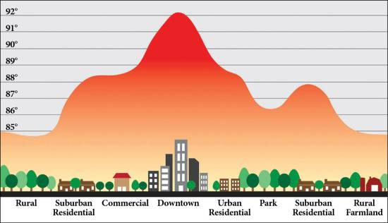environmental heat graph