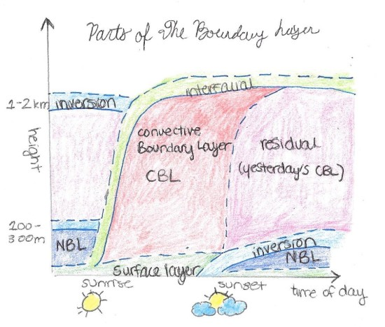 parts of the boundary layer