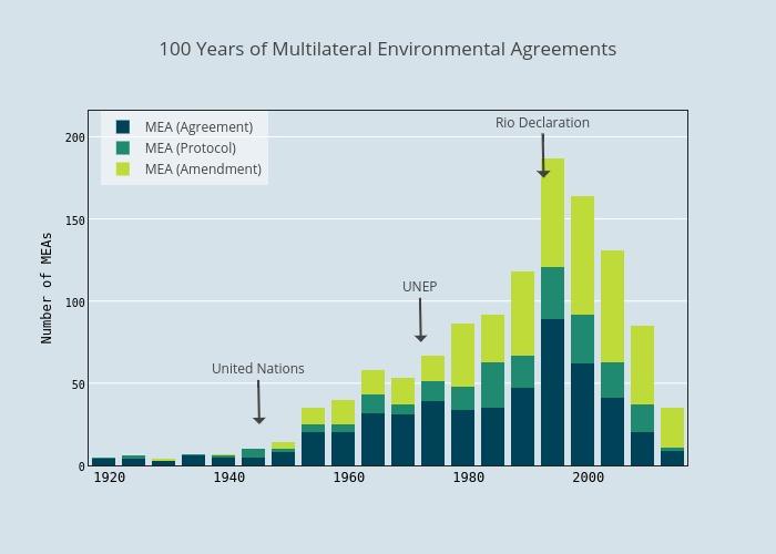 declining multilateralism